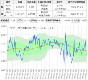 日本郵船とデンソーのサヤ取りチャート