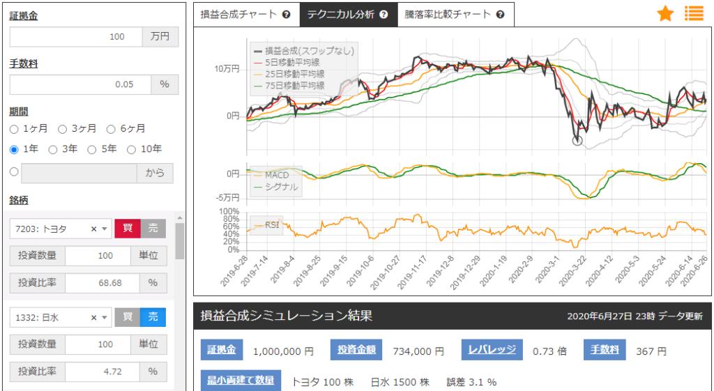 日本水産とトヨタ自動車のサヤトレチャート