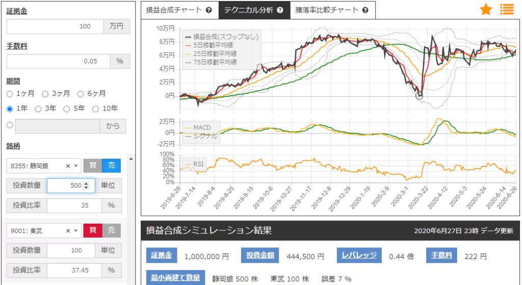 静岡銀行と東武鉄道のサヤトレLSチャート