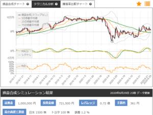 日本水産とトヨタ自動車のサヤトレLSチャート