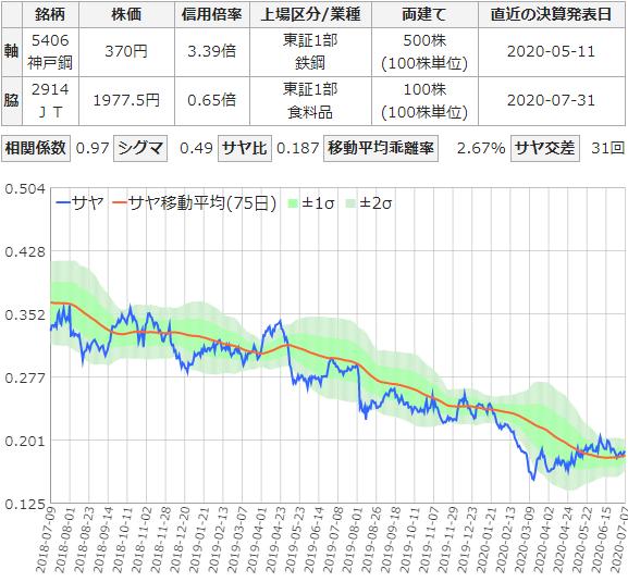 神戸製鋼所と日本たばこのサヤ取りチャート