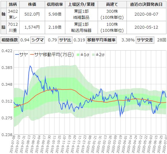 東レと川崎重工業のサヤ取りチャート
