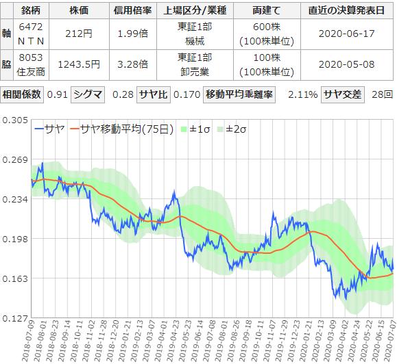 NTNと住友商事のサヤ取りチャート