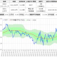 フロンティア不動産投資と三井不動産のサヤ取りチャート