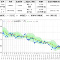 神戸製鋼所と日本たばこ産業のサヤ取りチャート