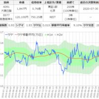 大陽日酸と阪急阪神リートのサヤ取りチャート