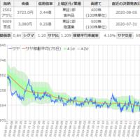アサヒと京成電鉄のサヤ取りチャート