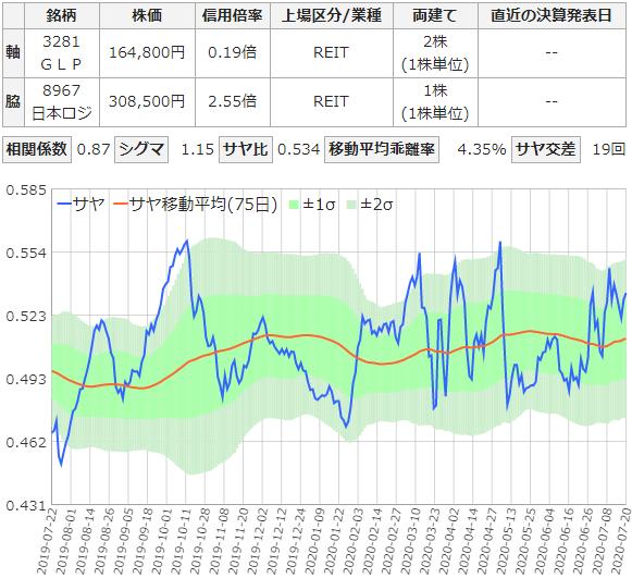 GLPと日本ロジクティクスファンドのサヤ取りチャート