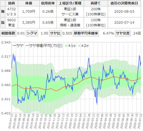 ユー・エス・エスと東宝のサヤ取りチャート