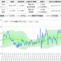 デンソーと日本郵船のサヤ取りチャート