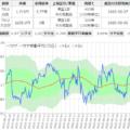 凸版印刷と大日本印刷のサヤ取りチャート