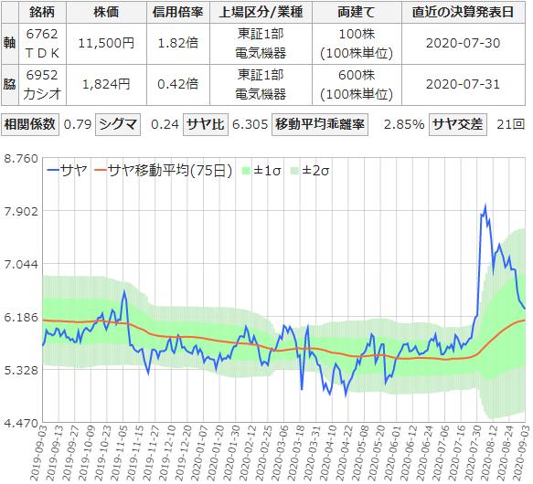 TDKとカシオのサヤ取りチャート