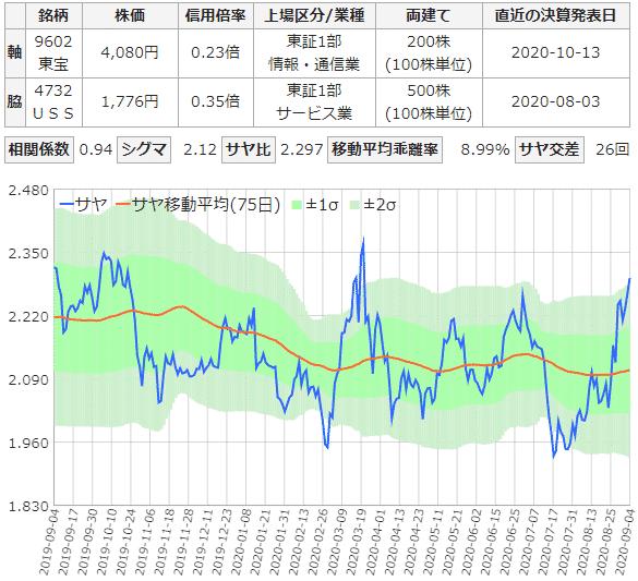 東宝とUSSのサヤ取りチャート