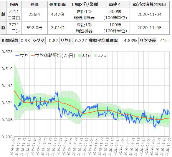 三菱自動車とニコンのサヤ取りチャート