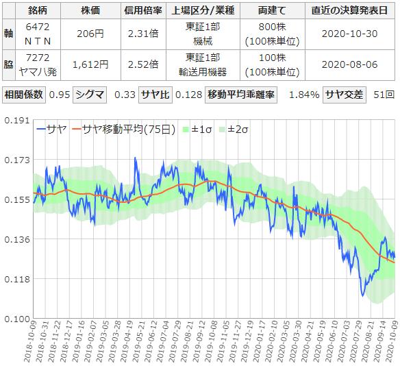 NTNとヤマハ発動機のサヤ取りチャート