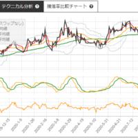日本製紙とキリンHDのサヤ取りチャート