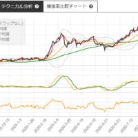 JR東海とトヨタ自動車のサヤトレチャート