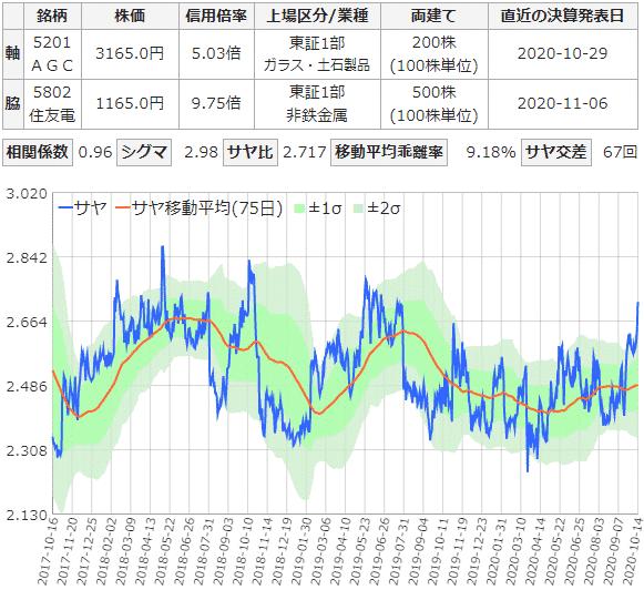 AGCと住友電工のサヤ取りチャート