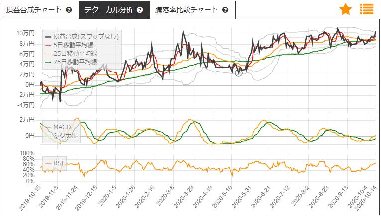 日本製紙とキリンのサヤトレチャート