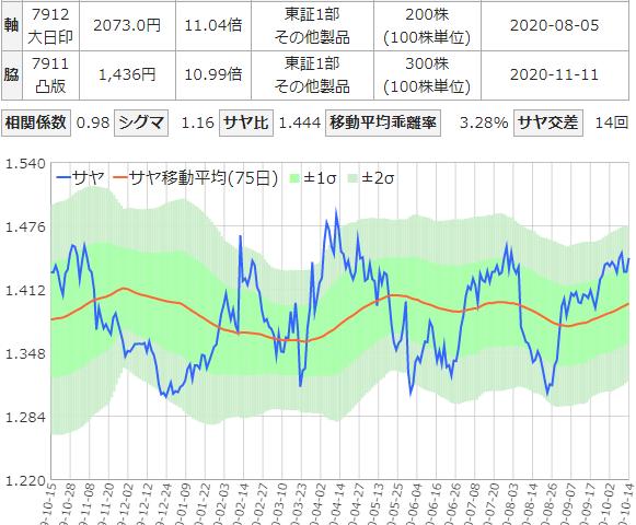 大日本印刷と凸版印刷のサヤ取りチャート