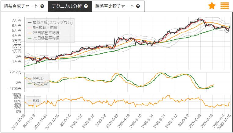 三菱商事と伊藤忠商事のサヤトレチャート