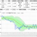 ジェイテクトと宇部興産のサヤ取りチャート