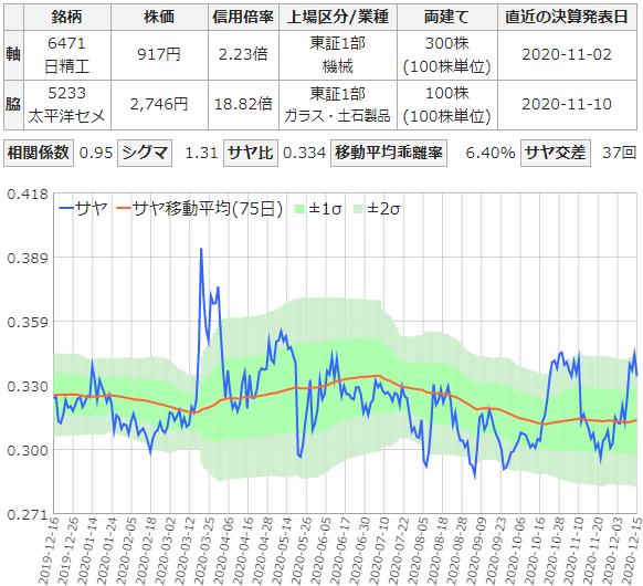 サヤ取りチャート(6471日本精工と5233太平洋セメント)