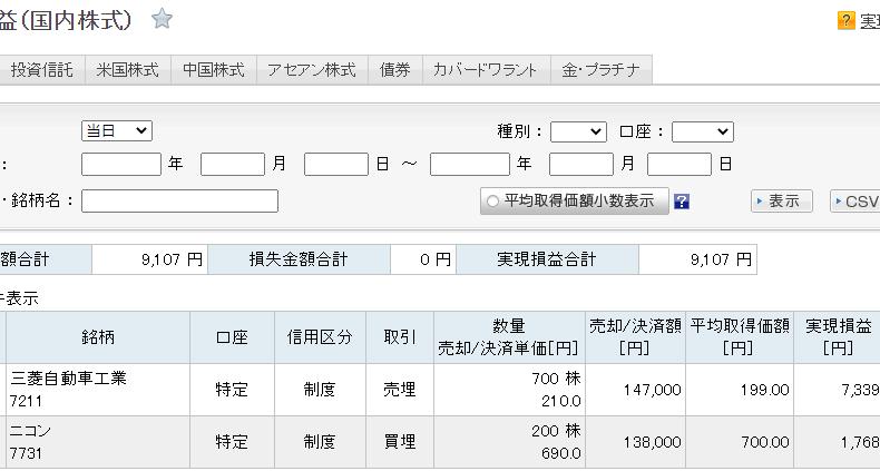 サヤ取り利益確定(7731ニコンと7211三菱自動車工業)