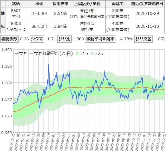 サヤ取りチャート(大和証券とりそなホールディングス)