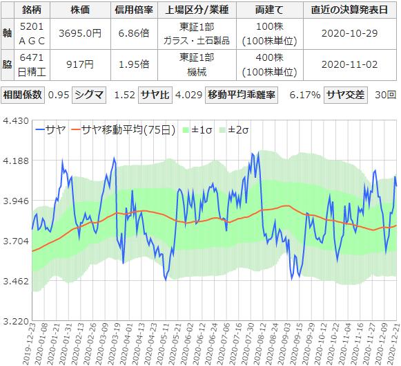サヤ取りチャート(AGCと日本精工)