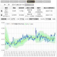 サヤ取りチャート(日本精工と太平洋セメント)