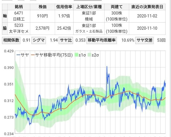 精工 株価 日本