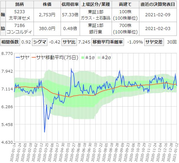 サヤ取りチャート(5233太平洋セメント/7186コンコルディア)