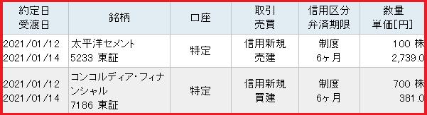 サヤ取り仕掛(太平洋セメント・コンコルディア)