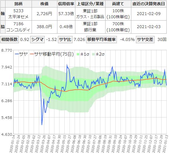 サヤ取りチャート(太平洋セメントとコンコルディア)