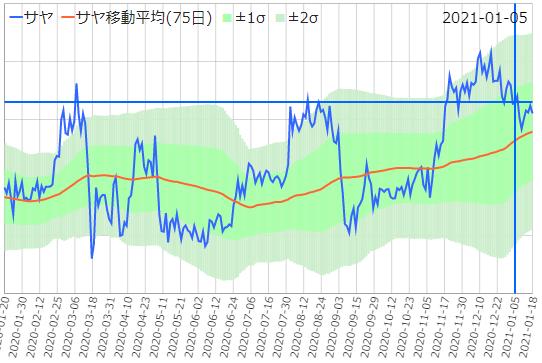 さや取りくんのチャート(東京海上/新生銀行)