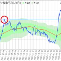 さや取りくんチャート(サッポロ/OKI)