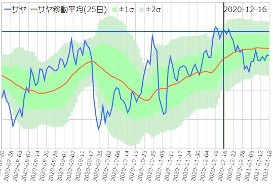 さや取りくんチャート(日立/NTTデータ)