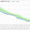 双日と伊藤忠商事のサヤ取りチャート