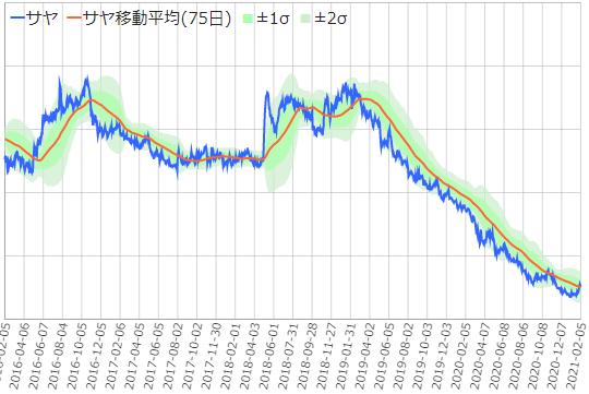 双日・伊藤忠のサヤ取り5年チャート