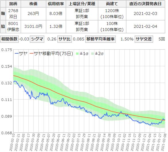 双日・伊藤忠のサヤ取りチャート