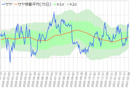 野村証券野村/三井物産のサヤ取りチャート