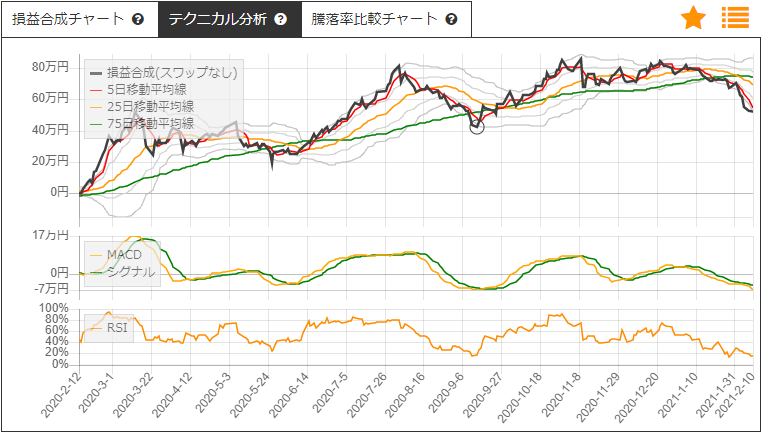 JR東海とトヨタ自動車のサヤ取りチャート