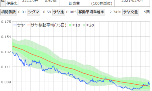 サヤ取りペア(双日・伊藤忠商事)