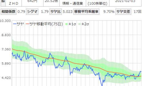 サヤ取りチャート(日立建機/Zホールディングス)