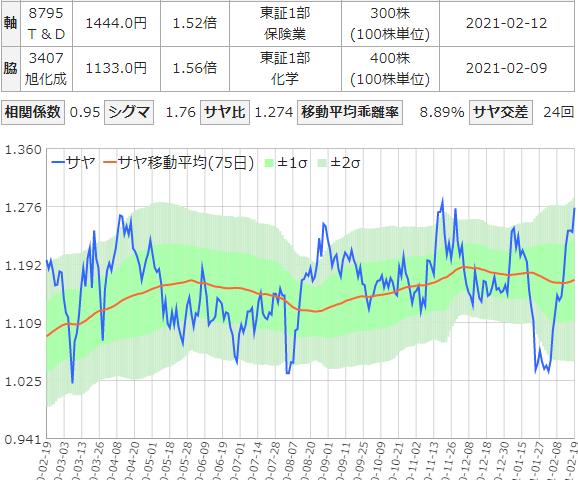 サヤ取りチャート(T&D/旭化成)