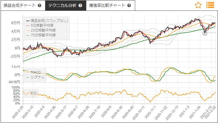 サヤ取りチャート(宇部興産/伊藤忠商事)