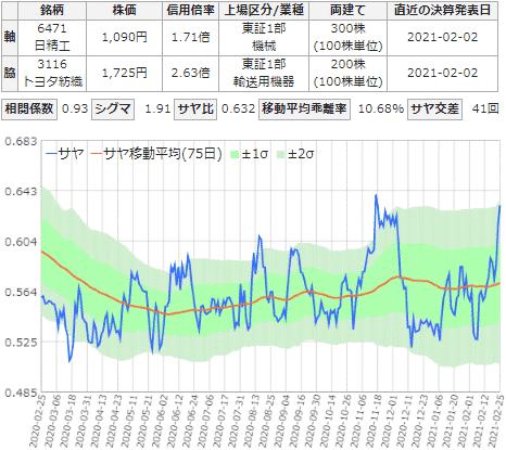 サヤ取りチャート(日本精工とトヨタ紡績)