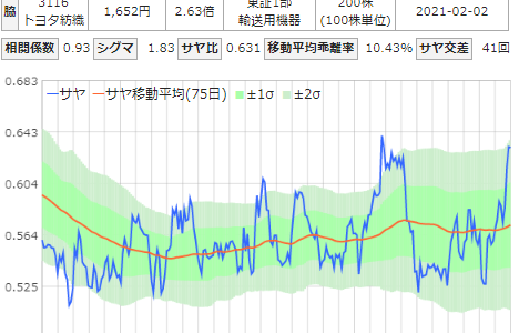 日本精工とトヨタ紡績のサヤ取りチャート