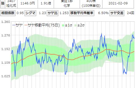 T&Dと旭化成のサヤ取りチャート